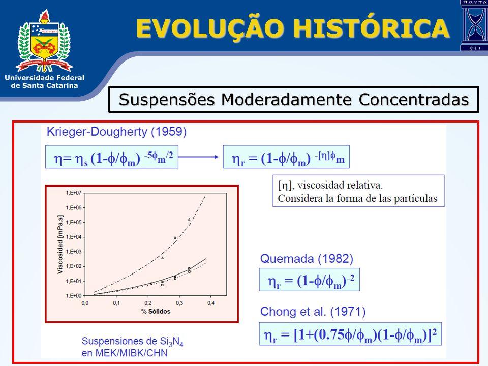 EVOLUÇÃO HISTÓRICA Suspensões Moderadamente Concentradas