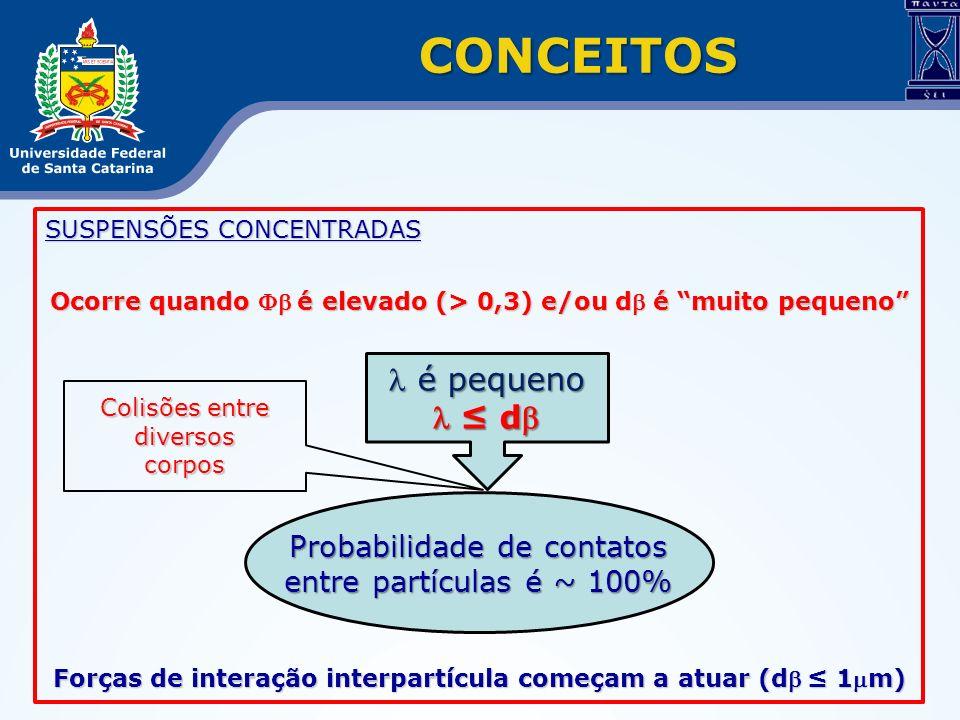 SUSPENSÕES CONCENTRADAS Ocorre quando é elevado (> 0,3) e/ou d é muito pequeno Forças de interação interpartícula começam a atuar (d 1m) CONCEITOS é p