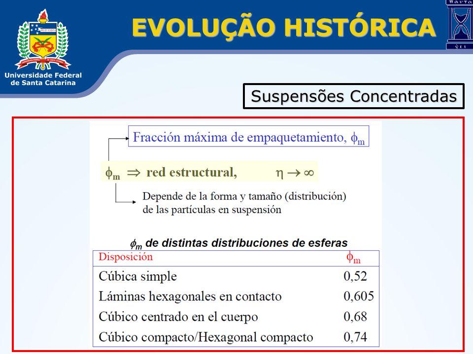 EVOLUÇÃO HISTÓRICA Suspensões Concentradas