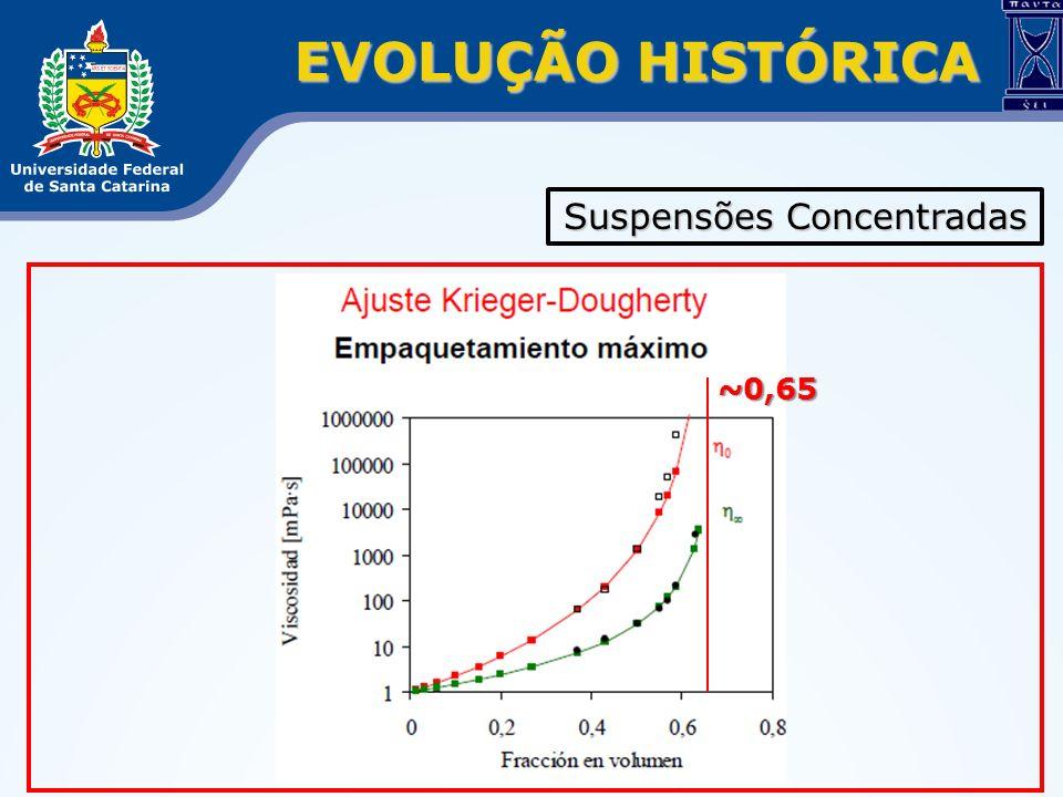 EVOLUÇÃO HISTÓRICA Suspensões Concentradas ~0,65
