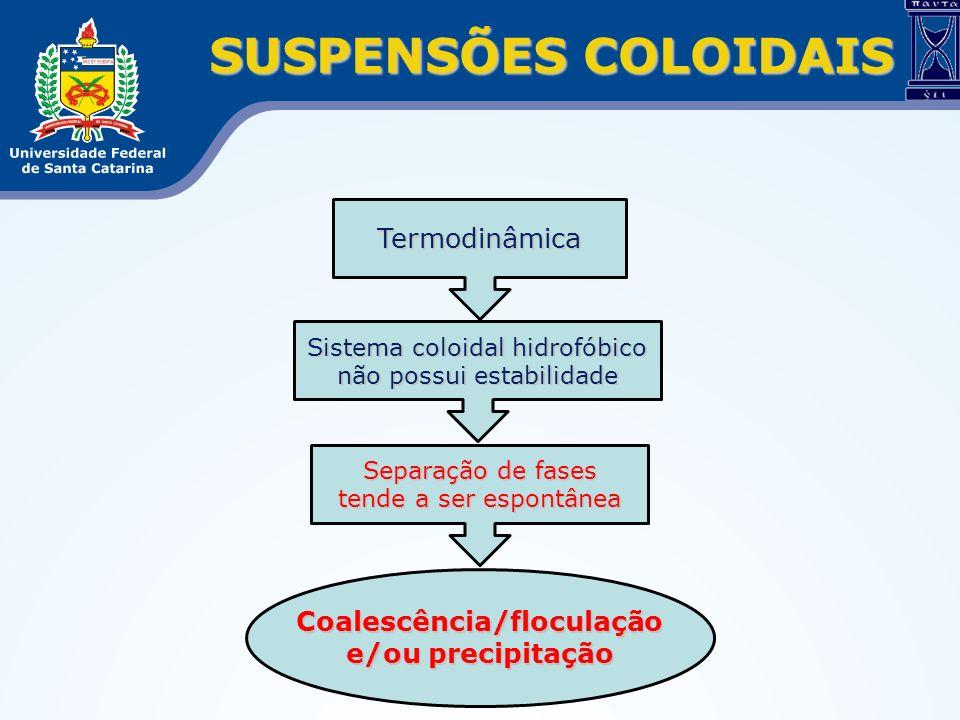 SUSPENSÕES COLOIDAIS Sistema coloidal hidrofóbico não possui estabilidade Termodinâmica Coalescência/floculação e/ou precipitação Separação de fases t