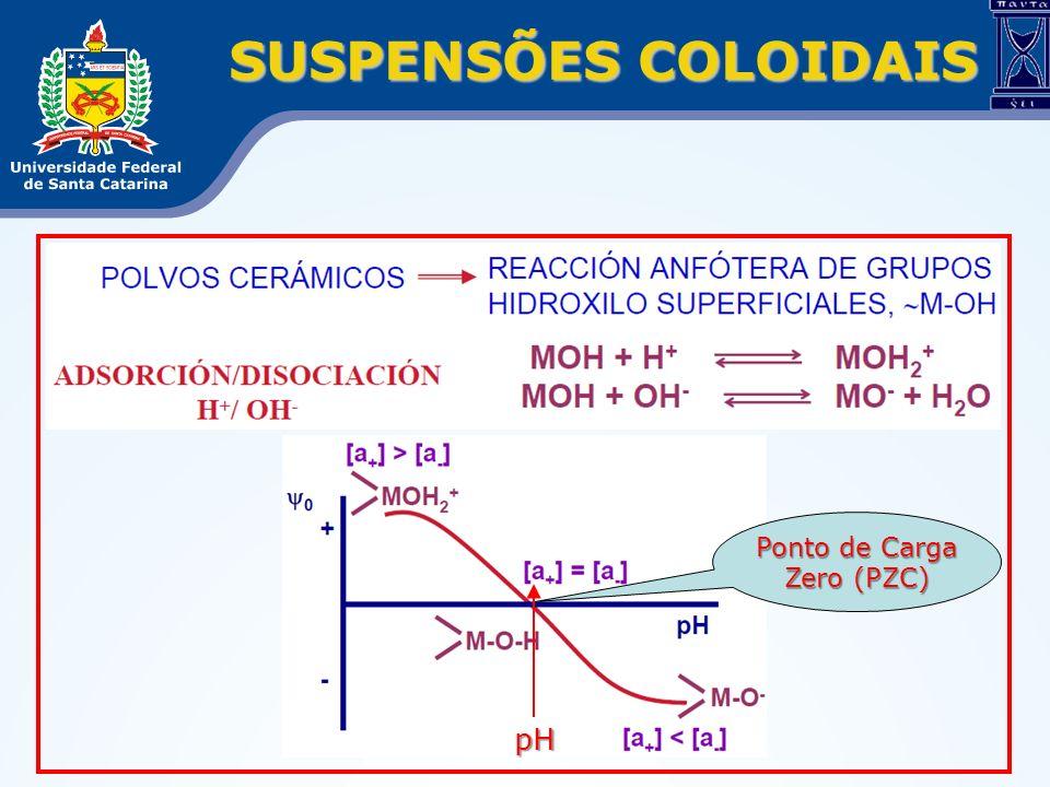SUSPENSÕES COLOIDAIS Ponto de Carga Zero (PZC) pH