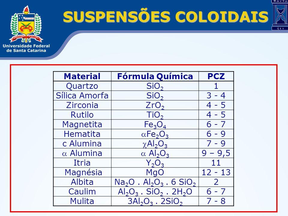 SUSPENSÕES COLOIDAIS MaterialFórmula QuímicaPCZ QuartzoSiO 2 1 Sílica AmorfaSiO 2 3 - 4 ZirconiaZrO 2 4 - 5 RutiloTiO 2 4 - 5 MagnetitaFe 3 O 4 6 - 7