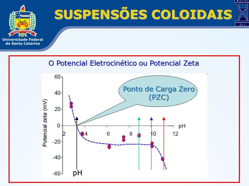 SUSPENSÕES COLOIDAIS O Potencial Eletrocinético ou Potencial Zeta Ponto de Carga Zero (PZC) pH