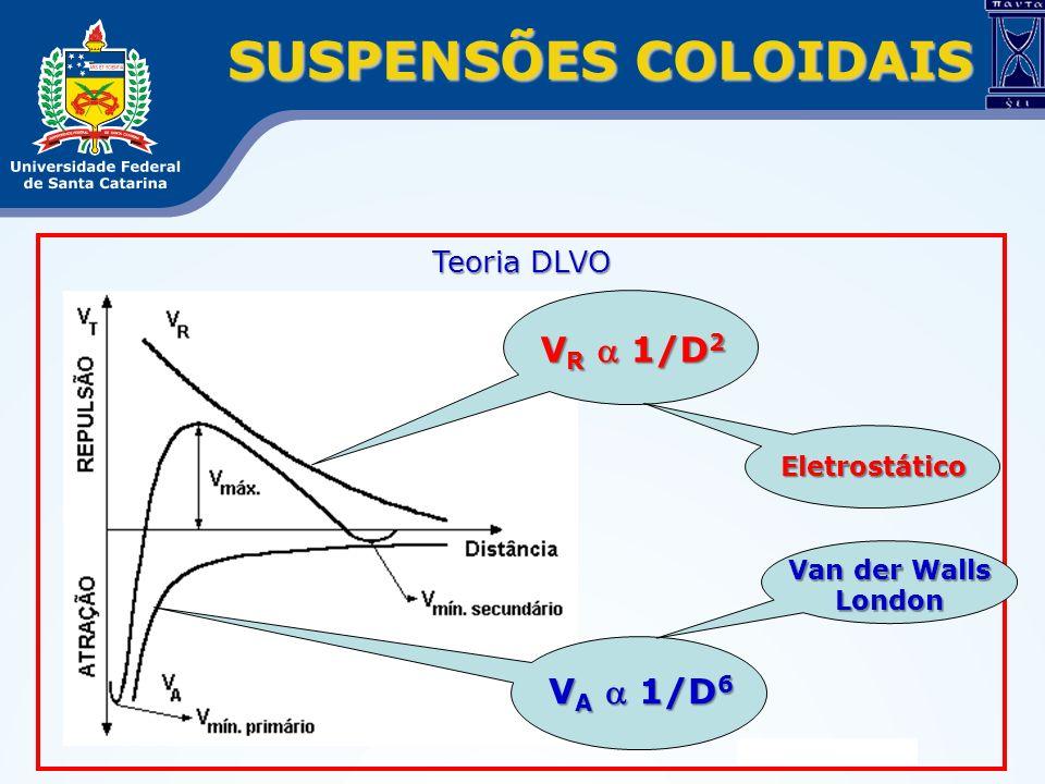 SUSPENSÕES COLOIDAIS Teoria DLVO V R 1/D 2 V A 1/D 6 Eletrostático Van der Walls London
