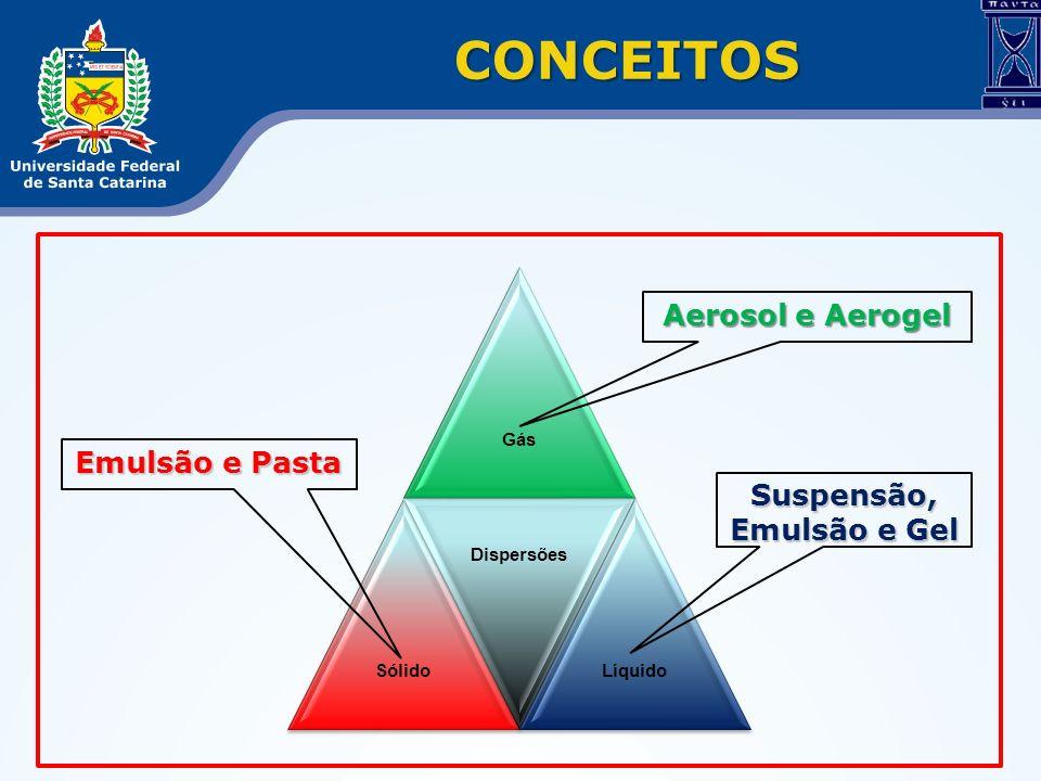 CONCEITOS GásSólido Dispersões Líquido Aerosol e Aerogel Suspensão, Emulsão e Gel Emulsão e Pasta