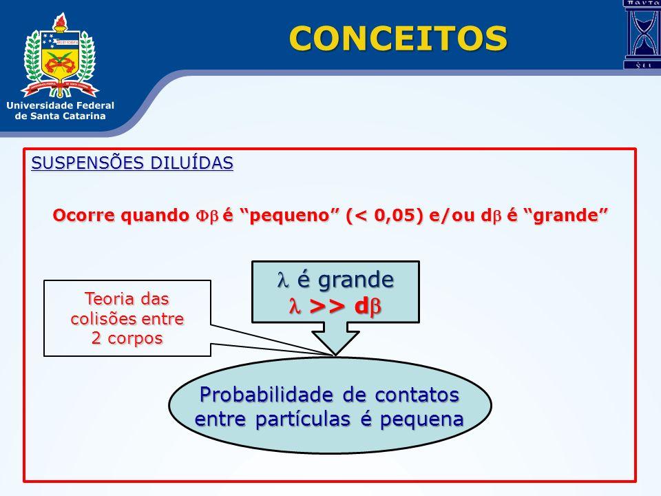 SUSPENSÕES DILUÍDAS Ocorre quando é pequeno (< 0,05) e/ou d é grande CONCEITOS é grande é grande >> d >> d Probabilidade de contatos entre partículas