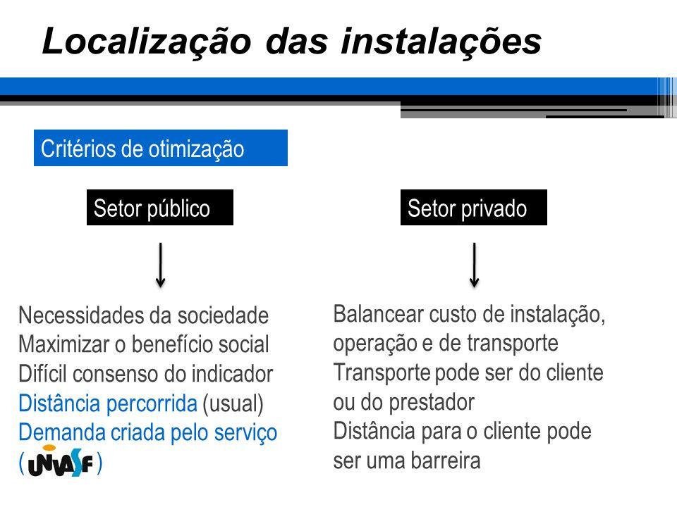 Localização das instalações Representação geográficaCritérios de otimização Setor públicoSetor privado Necessidades da sociedade Maximizar o benefício