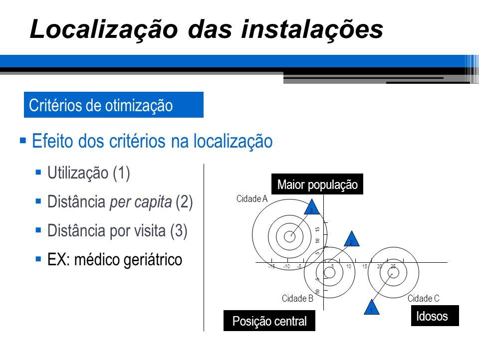 Localização das instalações Representação geográficaCritérios de otimização Efeito dos critérios na localização Utilização (1) Distância per capita (2