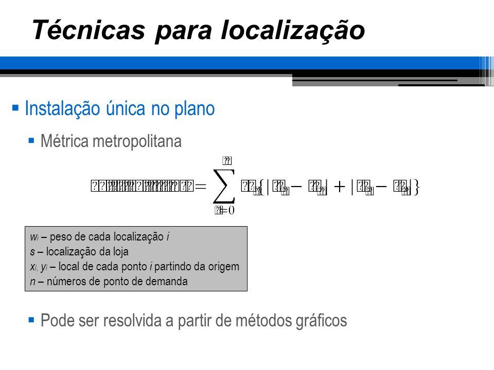 Técnicas para localização Instalação única no plano Métrica metropolitana Pode ser resolvida a partir de métodos gráficos w i – peso de cada localizaç