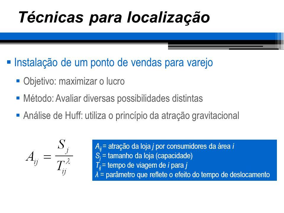 Técnicas para localização Instalação de um ponto de vendas para varejo Objetivo: maximizar o lucro Método: Avaliar diversas possibilidades distintas A