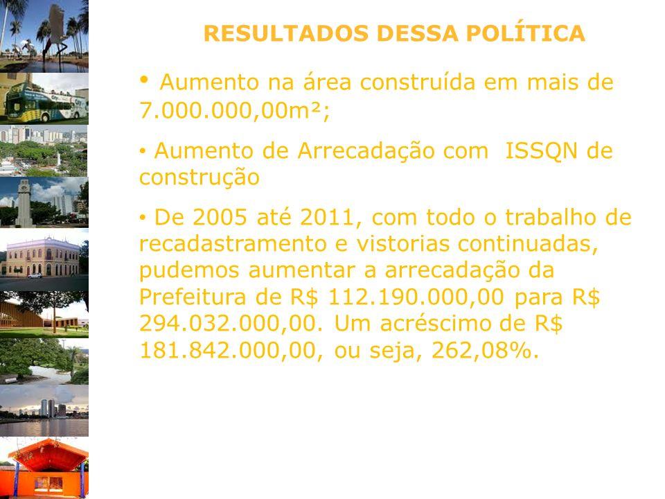 RESULTADOS DESSA POLÍTICA Aumento na área construída em mais de 7.000.000,00m²; Aumento de Arrecadação com ISSQN de construção De 2005 até 2011, com t