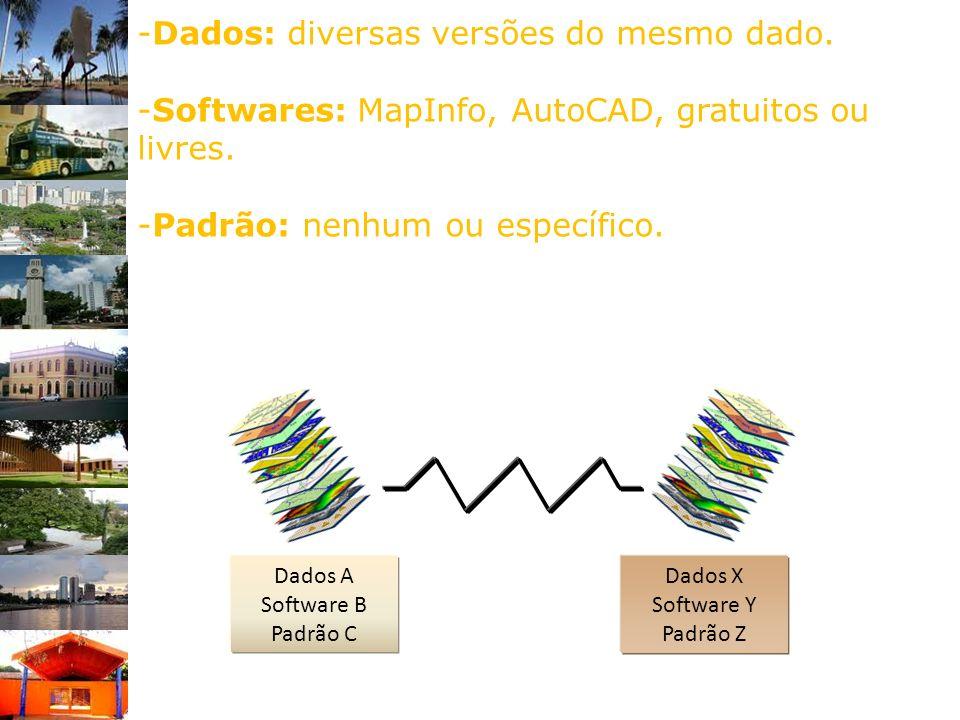 -Dados: diversas versões do mesmo dado. -Softwares: MapInfo, AutoCAD, gratuitos ou livres. -Padrão: nenhum ou específico. Dados A Software B Padrão C