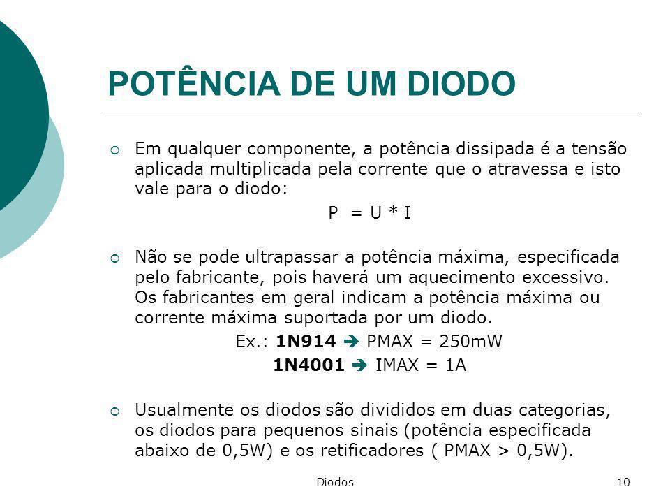 Diodos10 POTÊNCIA DE UM DIODO Em qualquer componente, a potência dissipada é a tensão aplicada multiplicada pela corrente que o atravessa e isto vale