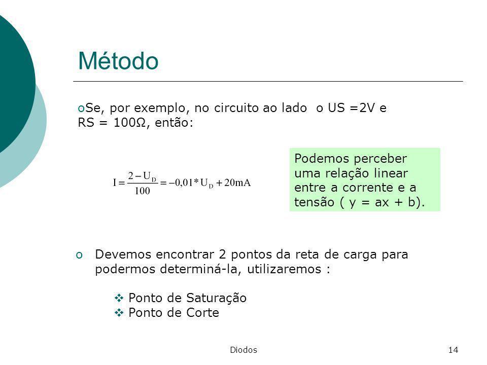 Diodos14 Método oSe, por exemplo, no circuito ao lado o US =2V e RS = 100, então: oDevemos encontrar 2 pontos da reta de carga para podermos determiná