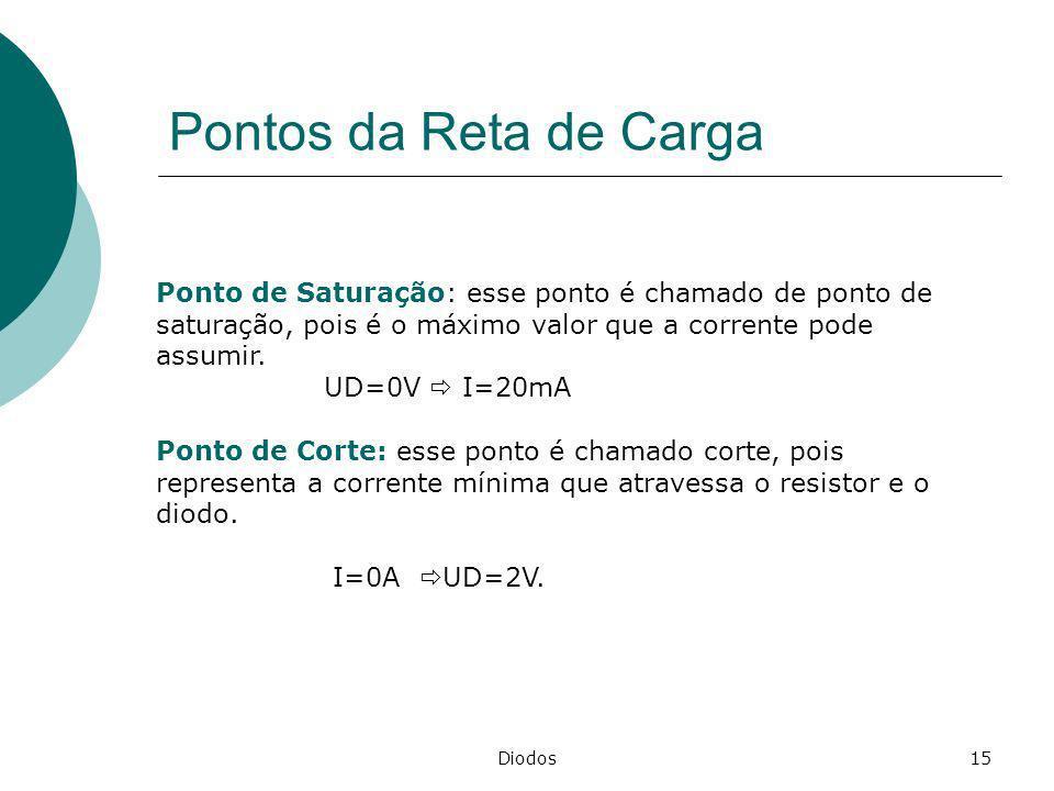 Diodos15 Pontos da Reta de Carga Ponto de Saturação: esse ponto é chamado de ponto de saturação, pois é o máximo valor que a corrente pode assumir. UD