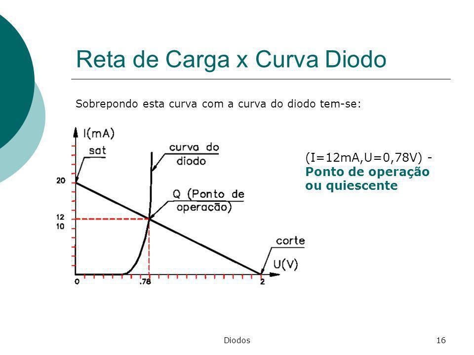 Diodos16 Reta de Carga x Curva Diodo Sobrepondo esta curva com a curva do diodo tem-se: (I=12mA,U=0,78V) - Ponto de operação ou quiescente