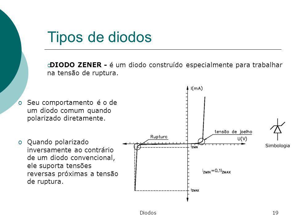 Diodos19 Tipos de diodos DIODO ZENER - é um diodo construído especialmente para trabalhar na tensão de ruptura. oSeu comportamento é o de um diodo com