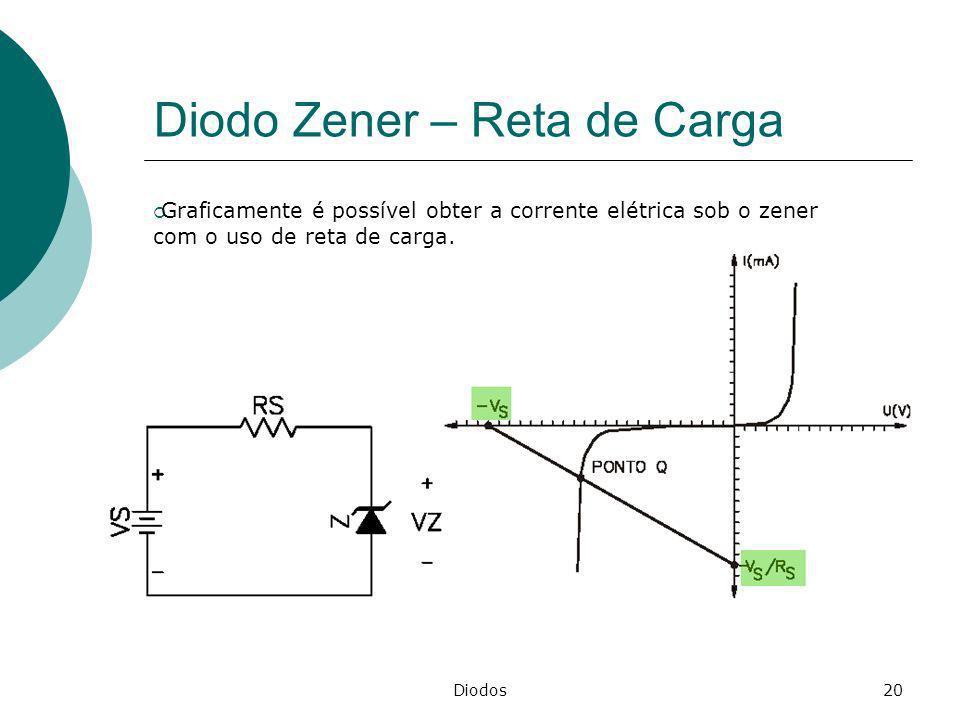 Diodos20 Diodo Zener – Reta de Carga Graficamente é possível obter a corrente elétrica sob o zener com o uso de reta de carga.