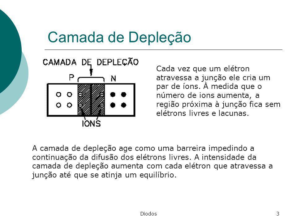 Diodos3 Camada de Depleção A camada de depleção age como uma barreira impedindo a continuação da difusão dos elétrons livres. A intensidade da camada