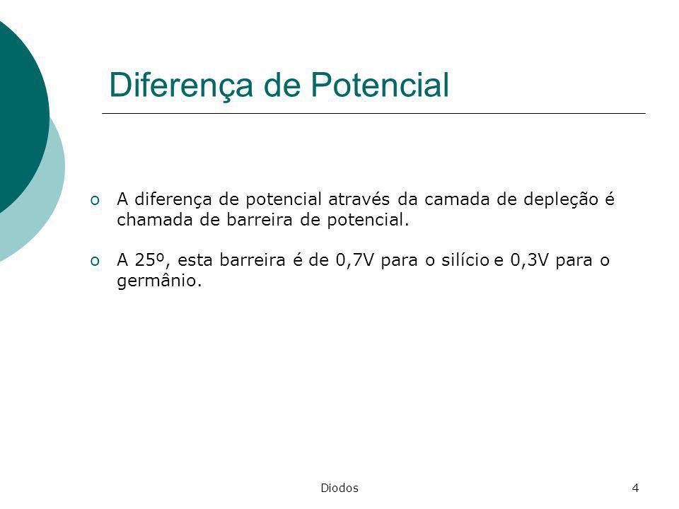 Diodos4 Diferença de Potencial oA diferença de potencial através da camada de depleção é chamada de barreira de potencial. oA 25º, esta barreira é de