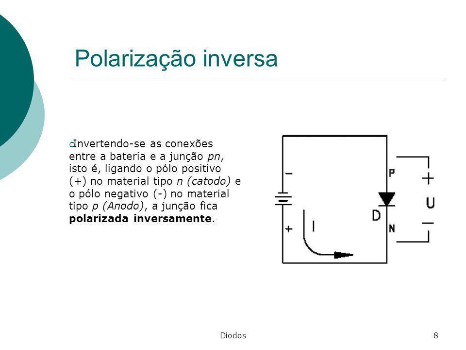 Diodos8 Polarização inversa Invertendo-se as conexões entre a bateria e a junção pn, isto é, ligando o pólo positivo (+) no material tipo n (catodo) e