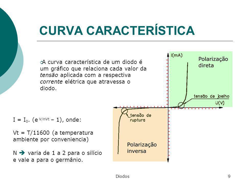 Diodos9 CURVA CARACTERÍSTICA A curva característica de um diodo é um gráfico que relaciona cada valor da tensão aplicada com a respectiva corrente elé