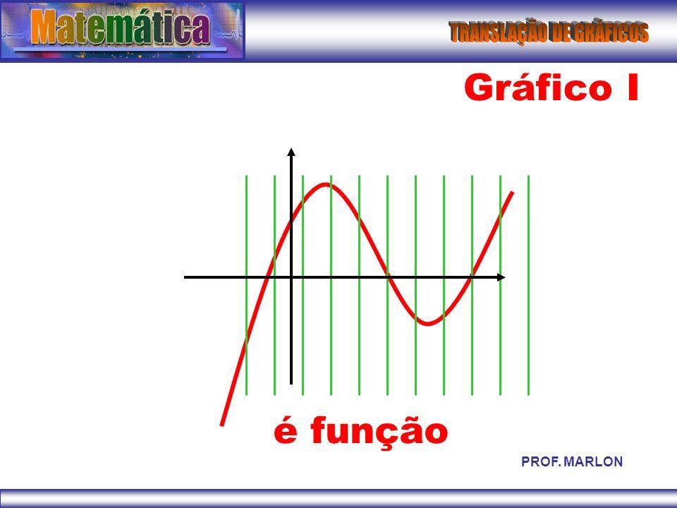Gráfico I é função PROF. MARLON