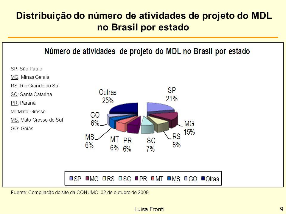 Luisa Fronti 9 Distribuição do número de atividades de projeto do MDL no Brasil por estado Fuente: Compilação do site da CQNUMC: 02 de outubro de 2009
