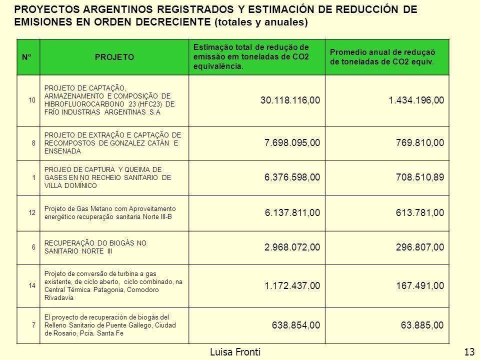 PROYECTOS ARGENTINOS REGISTRADOS Y ESTIMACIÓN DE REDUCCIÓN DE EMISIONES EN ORDEN DECRECIENTE (totales y anuales) NºPROJETO Estimação total de redução