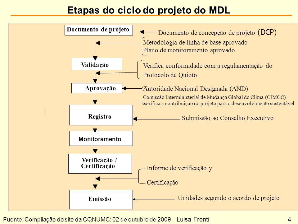 Etapas do ciclo do projeto do MDL Documento de concepção de projeto (DCP) Metodologia de linha de base aprovado Plano de monitoramento aprovado Verifi
