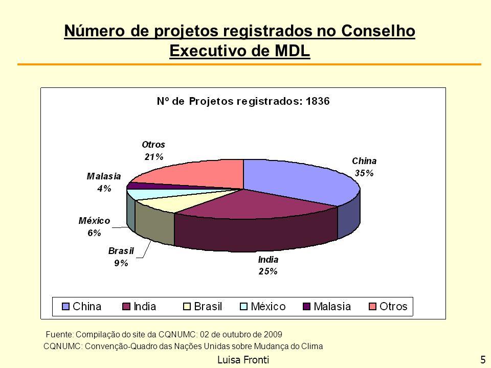Número de projetos registrados no Conselho Executivo de MDL Luisa Fronti 5 Fuente: Compilação do site da CQNUMC: 02 de outubro de 2009 CQNUMC: Convenç