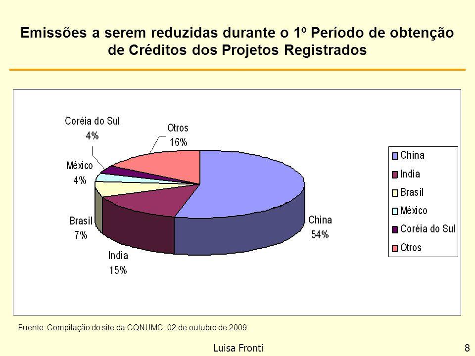 Luisa Fronti 8 Emissões a serem reduzidas durante o 1º Período de obtenção de Créditos dos Projetos Registrados Fuente: Compilação do site da CQNUMC: