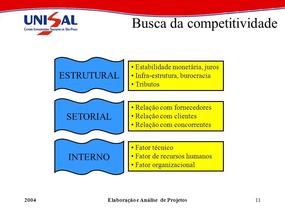 2004Elaboração e Análise de Projetos11 Busca da competitividade Estabilidade monetária, juros Infra-estrutura, burocracia Tributos Relação com fornece