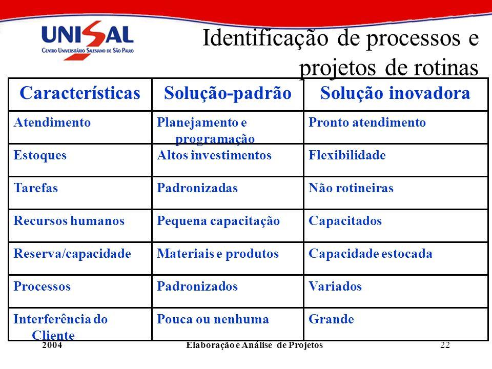 2004Elaboração e Análise de Projetos22 Identificação de processos e projetos de rotinas CaracterísticasSolução-padrãoSolução inovadora AtendimentoPlan
