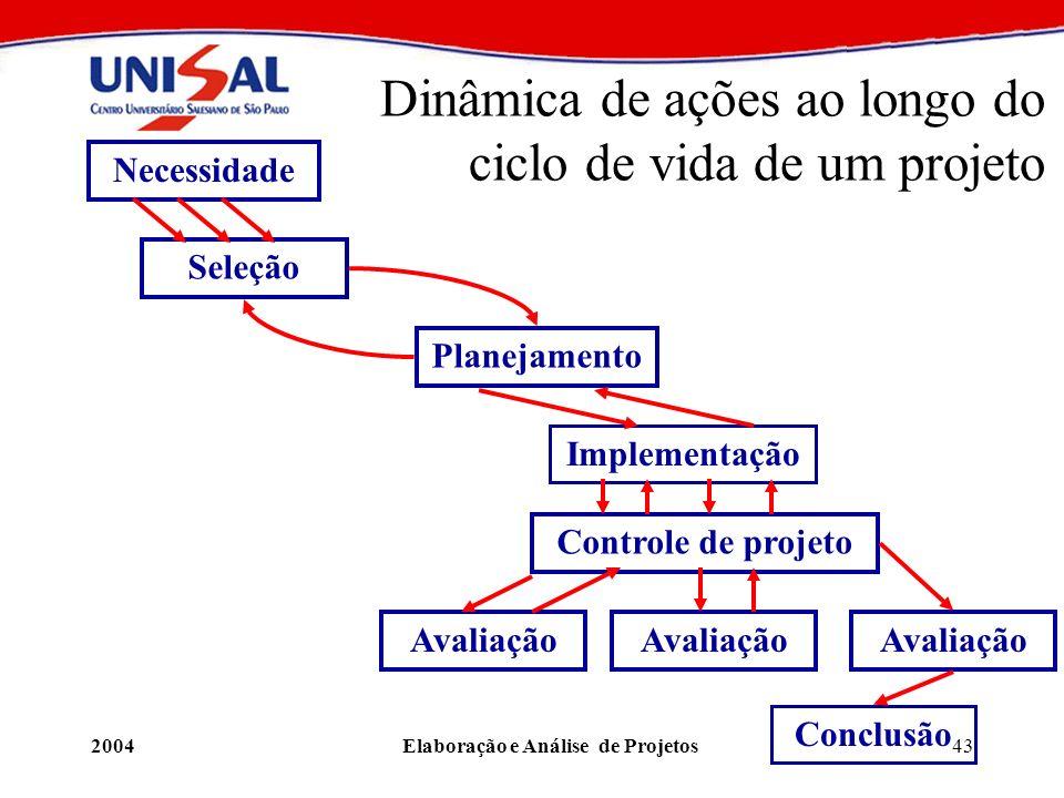 2004Elaboração e Análise de Projetos43 Dinâmica de ações ao longo do ciclo de vida de um projeto Necessidade Seleção Planejamento Implementação Contro