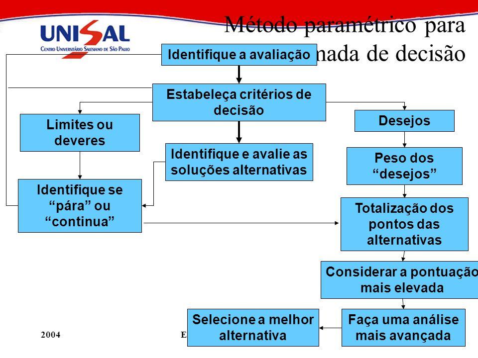2004Elaboração e Análise de Projetos54 Método paramétrico para tomada de decisão Identifique a avaliação Estabeleça critérios de decisão Limites ou de