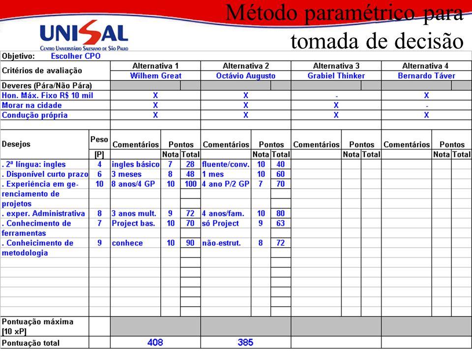 2004Elaboração e Análise de Projetos56 Método paramétrico para tomada de decisão