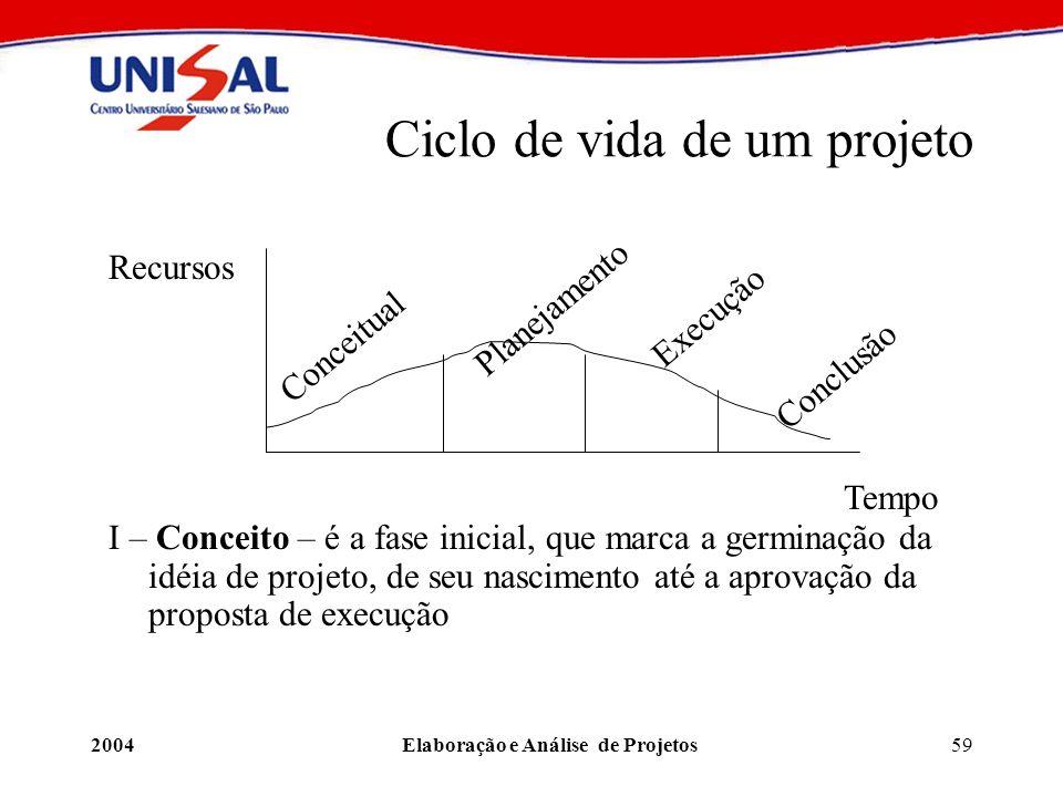 2004Elaboração e Análise de Projetos59 Ciclo de vida de um projeto Recursos Tempo Conceitual Planejamento Execução Conclusão I – Conceito – é a fase i
