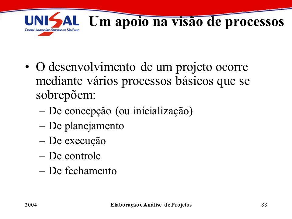 2004Elaboração e Análise de Projetos88 Um apoio na visão de processos O desenvolvimento de um projeto ocorre mediante vários processos básicos que se