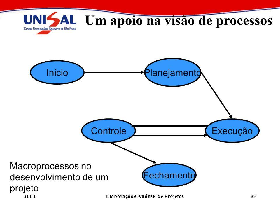2004Elaboração e Análise de Projetos89 Um apoio na visão de processos Início Planejamento ControleExecução Fechamento Macroprocessos no desenvolviment