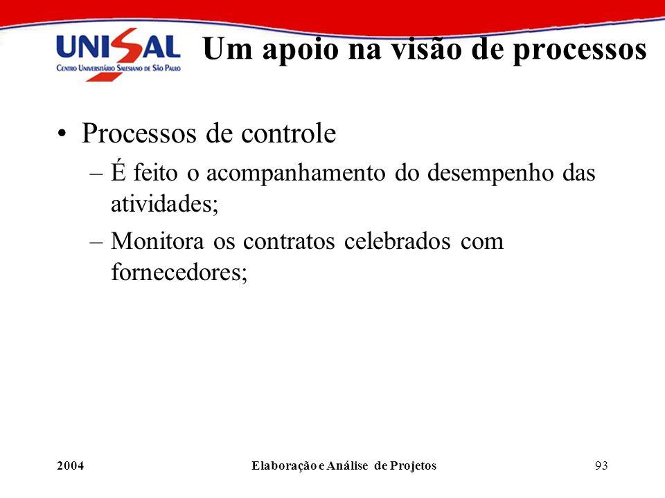 2004Elaboração e Análise de Projetos93 Um apoio na visão de processos Processos de controle –É feito o acompanhamento do desempenho das atividades; –M