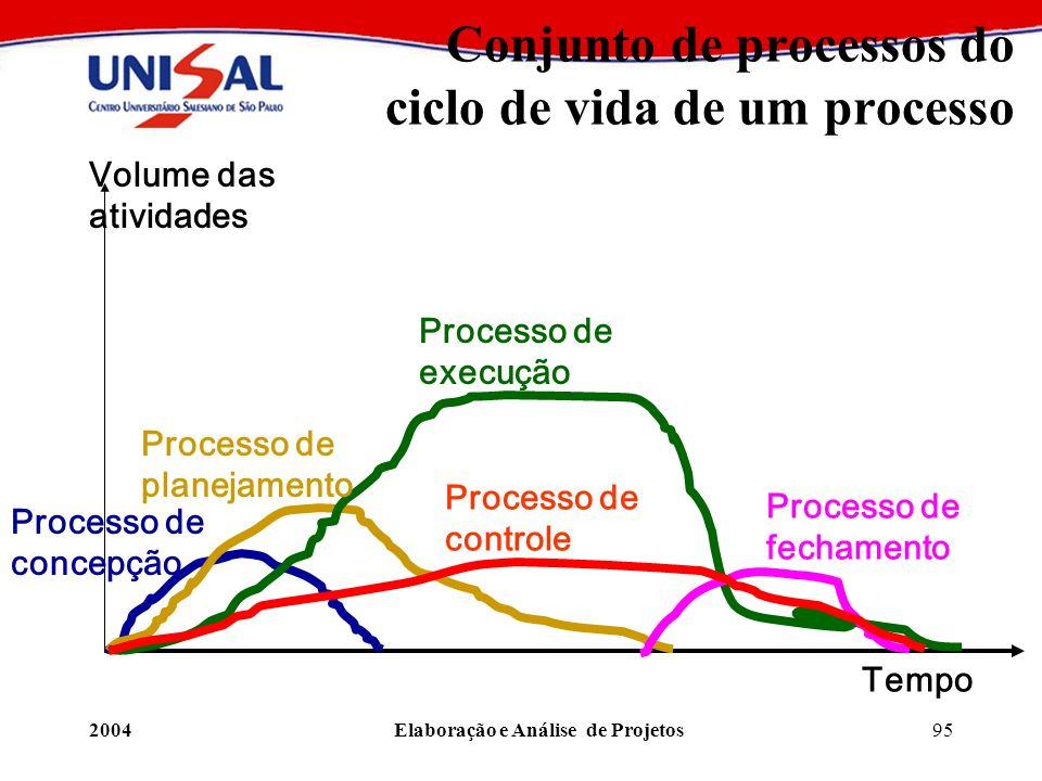 2004Elaboração e Análise de Projetos95 Conjunto de processos do ciclo de vida de um processo Processo de concepção Processo de planejamento Processo d