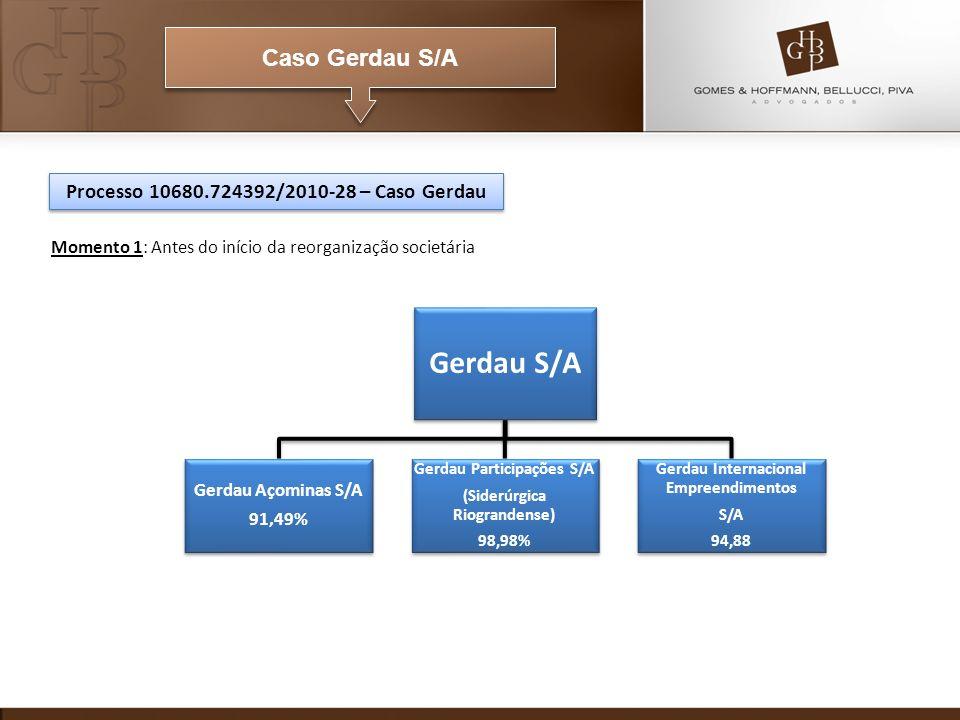 Caso Gerdau S/A Momento 1: Antes do início da reorganização societária Gerdau S/A Gerdau Açominas S/A 91,49% Gerdau Participações S/A (Siderúrgica Riograndense) 98,98% Gerdau Internacional Empreendimentos S/A 94,88 Processo 10680.724392/2010-28 – Caso Gerdau