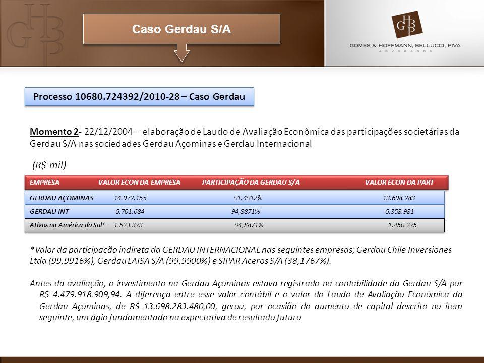 Caso Gerdau S/A Processo 10680.724392/2010-28 – Caso Gerdau Momento 2- 22/12/2004 – elaboração de Laudo de Avaliação Econômica das participações societárias da Gerdau S/A nas sociedades Gerdau Açominas e Gerdau Internacional (R$ mil) *Valor da participação indireta da GERDAU INTERNACIONAL nas seguintes empresas; Gerdau Chile Inversiones Ltda (99,9916%), Gerdau LAISA S/A (99,9900%) e SIPAR Aceros S/A (38,1767%).