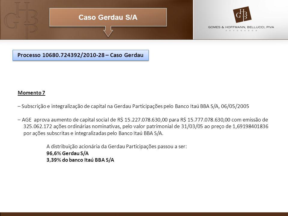 Caso Gerdau S/A Momento 7 – Subscrição e integralização de capital na Gerdau Participações pelo Banco Itaú BBA S/A, 06/05/2005 – AGE aprova aumento de capital social de R$ 15.227.078.630,00 para R$ 15.777.078.630,00 com emissão de 325.062.172 ações ordinárias nominativas, pelo valor patrimonial de 31/03/05 ao preço de 1,69198401836 por ações subscritas e integralizadas pelo Banco Itaú BBA S/A.