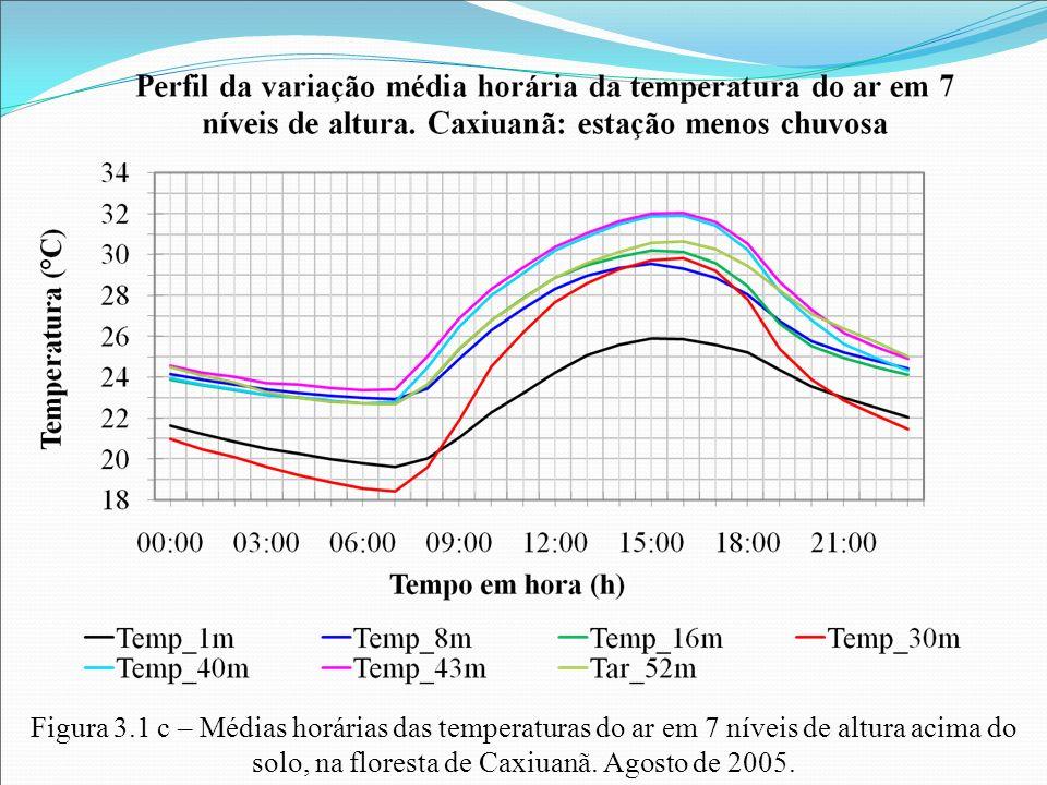 Figura 3.1 c – Médias horárias das temperaturas do ar em 7 níveis de altura acima do solo, na floresta de Caxiuanã. Agosto de 2005.