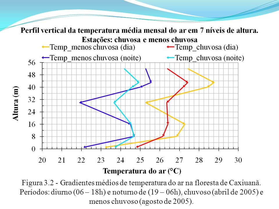 Figura 3.2 - Gradientes médios de temperatura do ar na floresta de Caxiuanã. Períodos: diurno (06 – 18h) e noturno de (19 – 06h), chuvoso (abril de 20