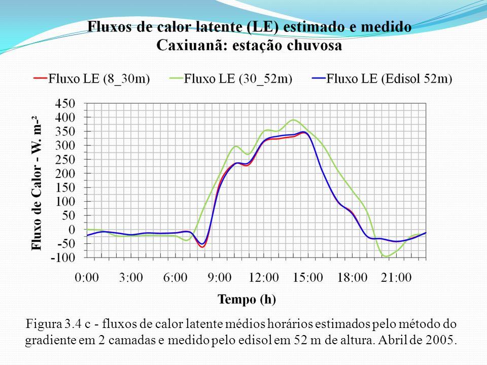 Figura 3.4 c - fluxos de calor latente médios horários estimados pelo método do gradiente em 2 camadas e medido pelo edisol em 52 m de altura. Abril d