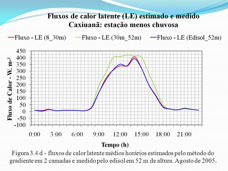 Figura 3.4 d - fluxos de calor latente médios horários estimados pelo método do gradiente em 2 camadas e medido pelo edisol em 52 m de altura. Agosto